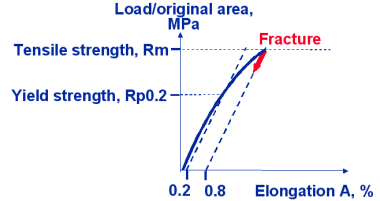 Typical stress elongation curve for grey cast iron
