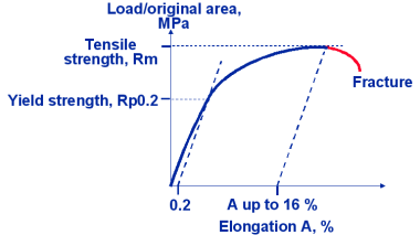 Typical stress elongation curve for spheroidal graphite cast iron