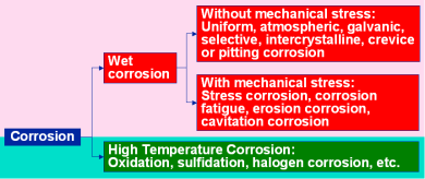 Different types of corrosion