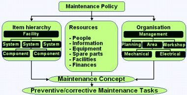Interrelationship for Process Development
