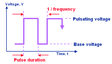 Pulsed arc: Parameters for pulsation voltage